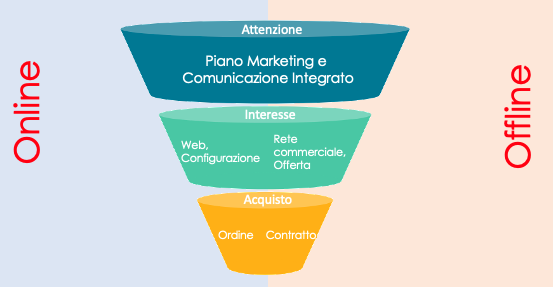 1_commerce funnel
